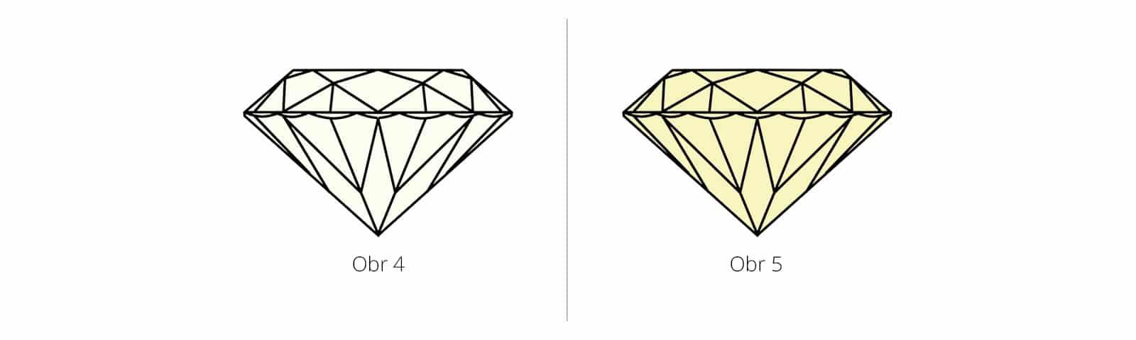 Ukážka zafarbenia diamantov s označením I-Z